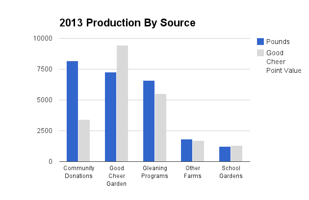 2013 production by source 2